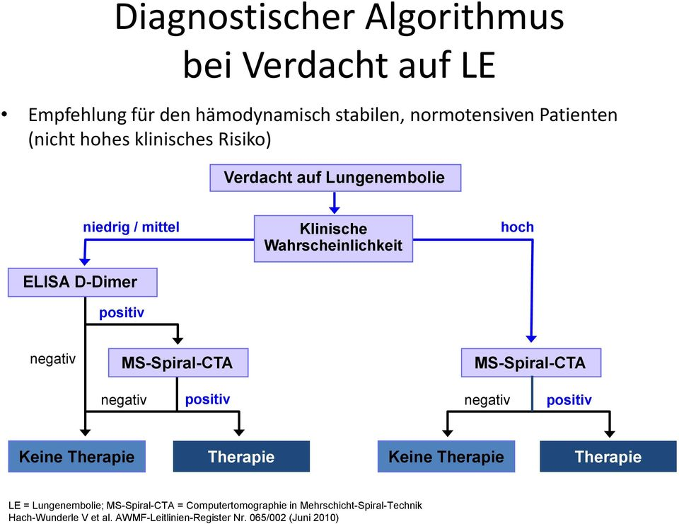 thrombose behandlung leitlinien