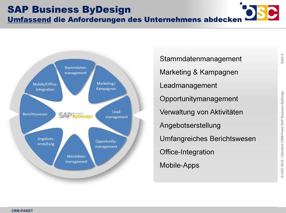 Marketing & Kampagnen Leadmanagement Opportunitymanagement Verwaltung von