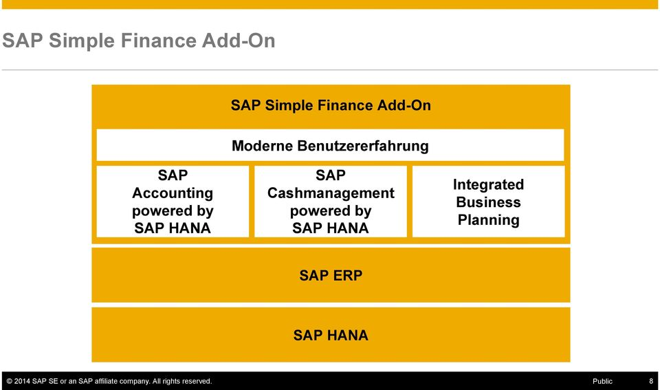 Cashmanagement powered by SAP HANA Integrated Business Planning