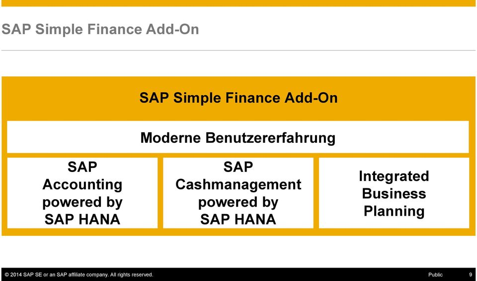 Cashmanagement powered by SAP HANA Integrated Business