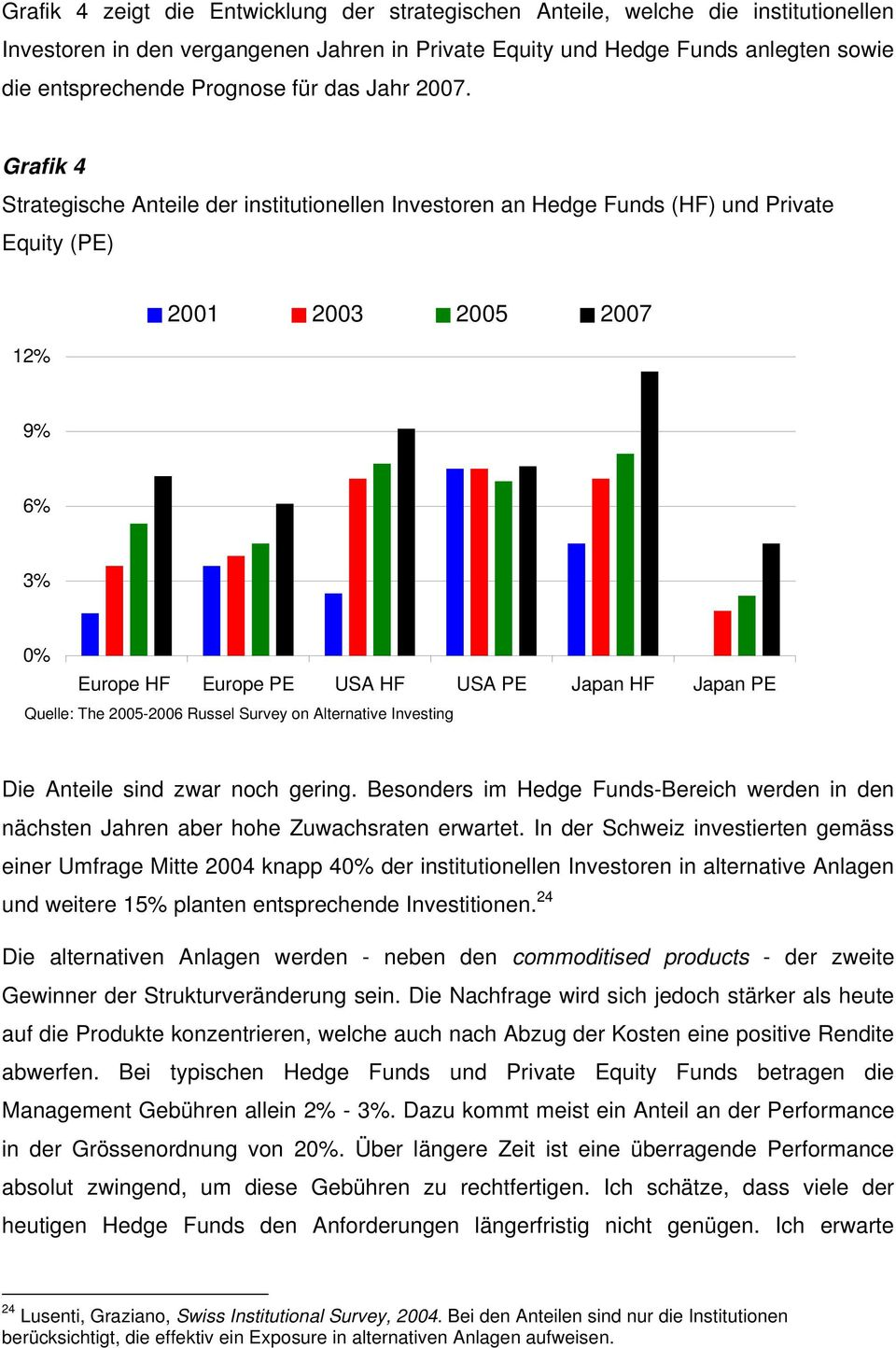 Grafik 4 Strategische Anteile der institutionellen Investoren an Hedge Funds (HF) und Private Equity (PE) 12% 2001 2003 2005 2007 9% 6% 3% 0% Europe HF Europe PE USA HF USA PE Japan HF Japan PE