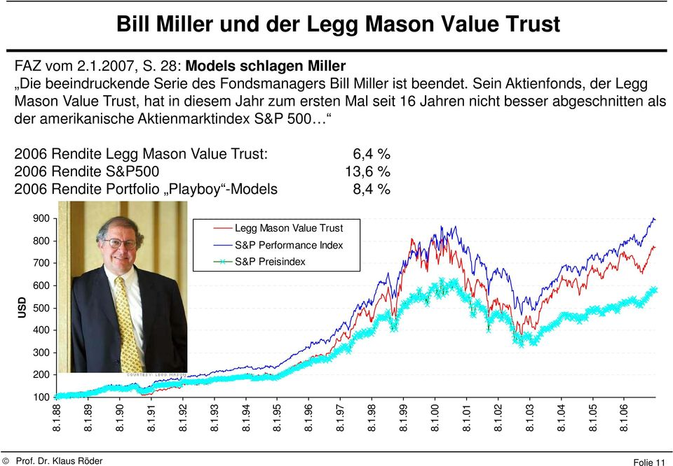 Rendite Legg Mason Value Trust: 6,4 % 2006 Rendite S&P500 13,6 % 2006 Rendite Portfolio Playboy -Models 8,4 % 900 800 700 Legg Mason Value Trust S&P Performance Index S&P