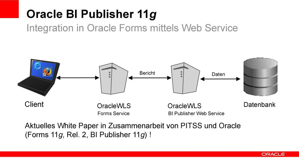 Publisher Web Service Datenbank Aktuelles White Paper in