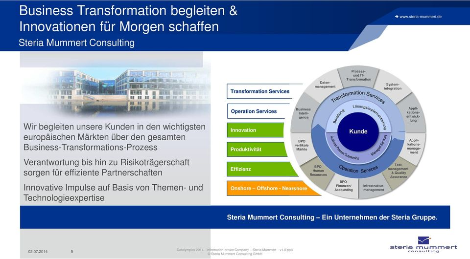 Impulse auf Basis von Themen- und Technologieexpertise Operation Services Innovation Produktivität Effizienz Business Intelligence BPO vertikale Märkte Onshore Offshore - Nearshore BPO Human