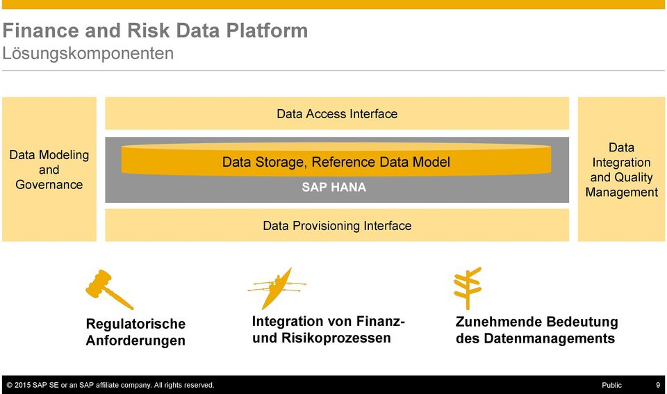 Data Provisioning Interface Regulatorische Anforderungen Integration von Finanzund Risikoprozessen