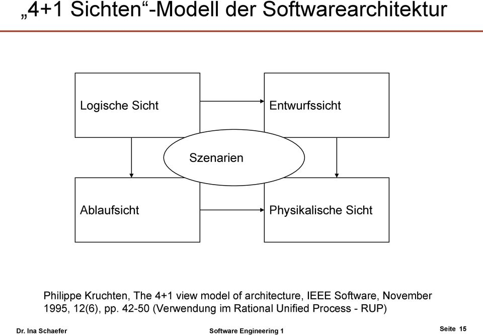 model of architecture, IEEE Software, November 1995, 12(6), pp.