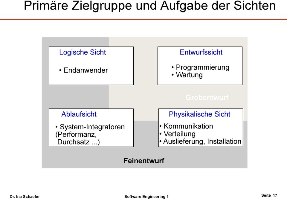 System-Integratoren (Performanz, Durchsatz.