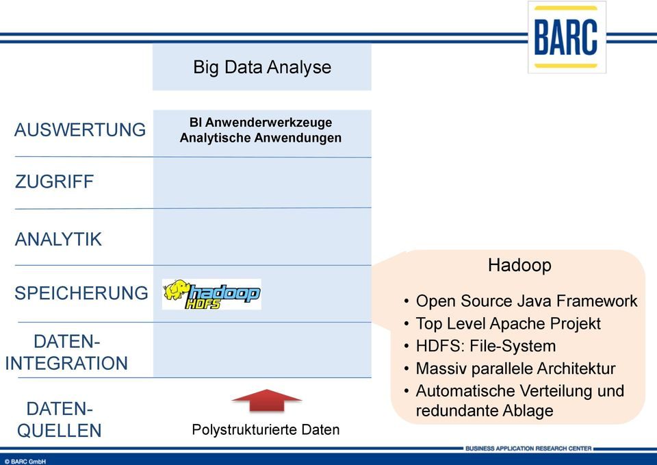 Hadoop Open Source Java Framework Top Level Apache Projekt HDFS: