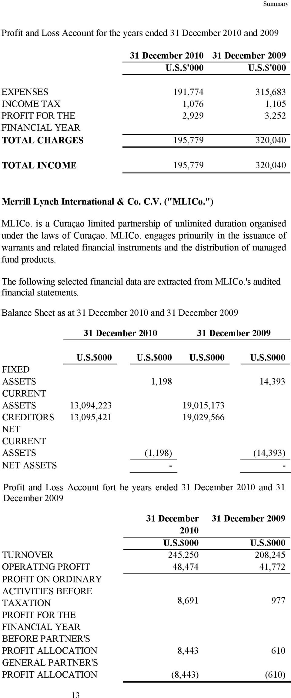 The following selected financial data are extracted from MLICo.'s audited financial statements. Balance Sheet as at 31 December 2010 and 31 December 2009 13 31 December 2010 31 December 2009 U.S.$000 U.