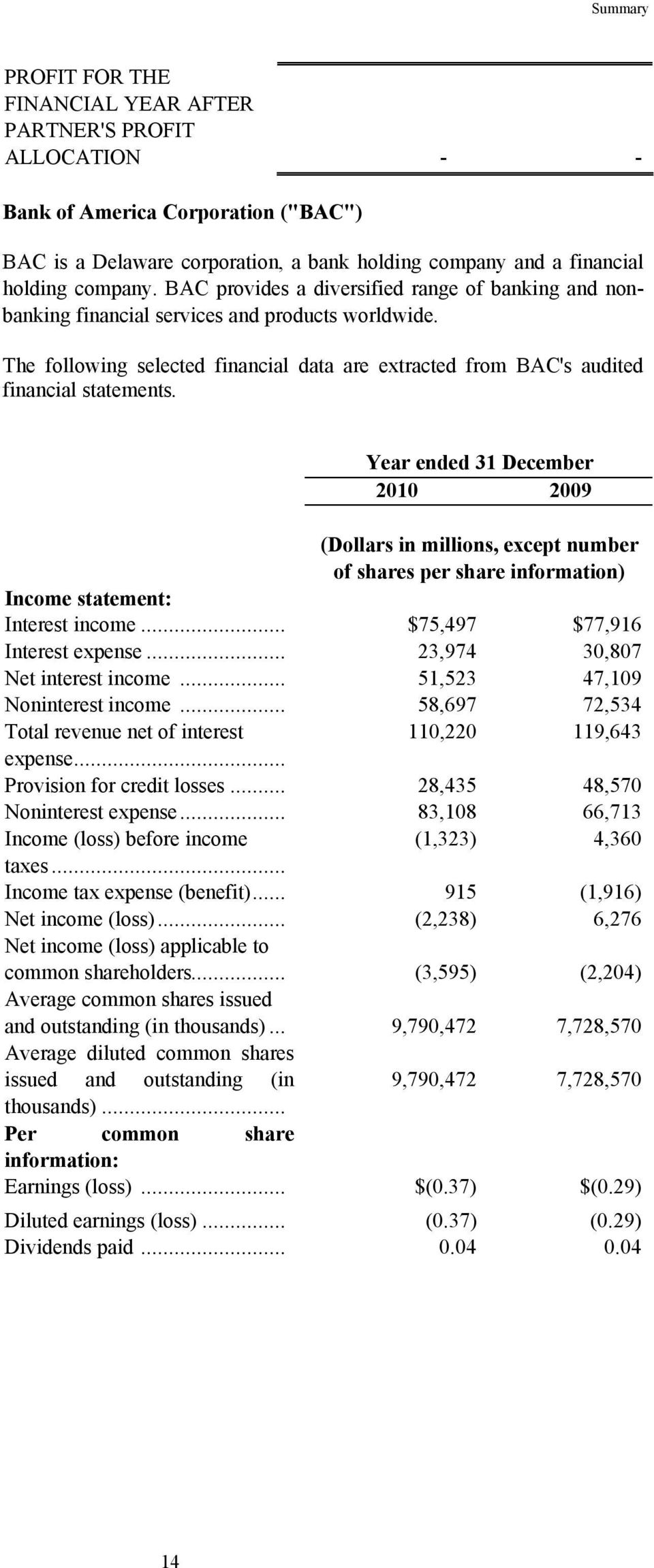 Year ended 31 December 2010 2009 (Dollars in millions, except number of shares per share information) Income statement: Interest income... $75,497 $77,916 Interest expense.