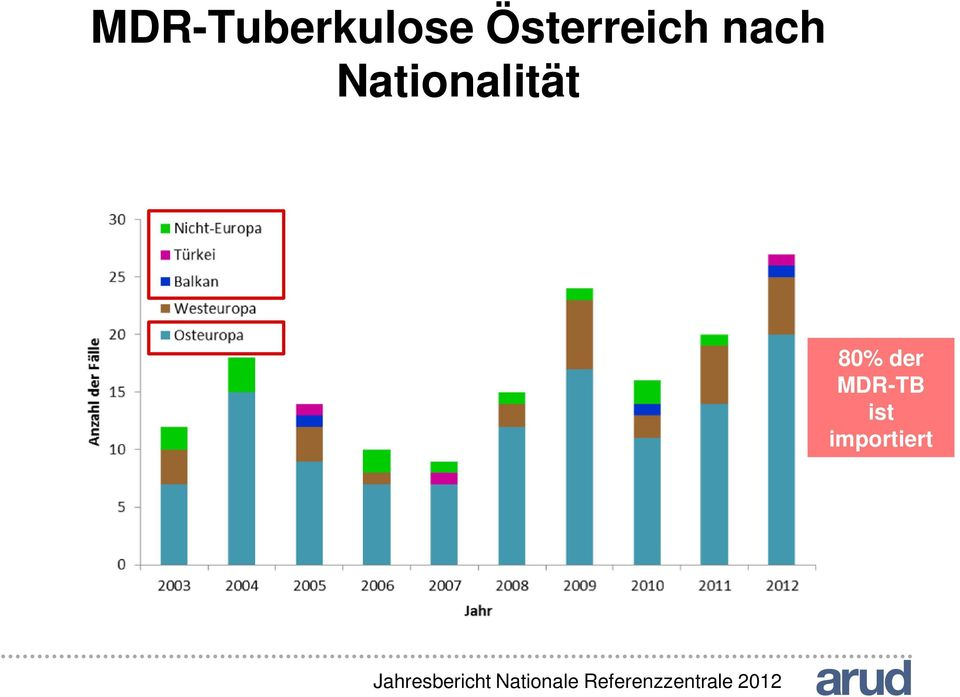 MDR-TB ist importiert