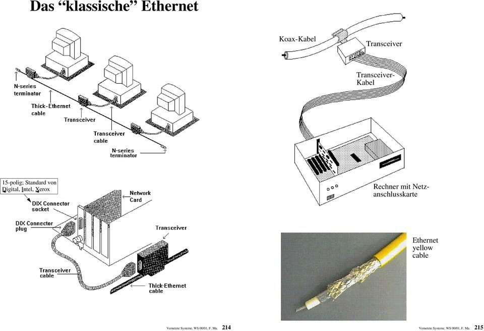 Digital, Intel, Xerox Ethernet yellow cable Vernetzte