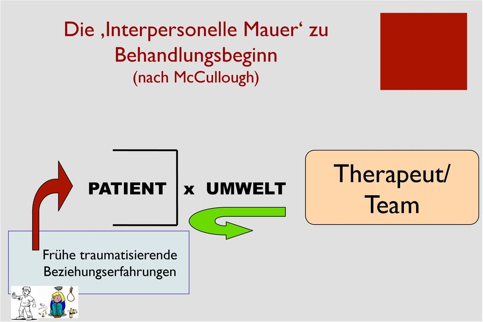 PATIENT x UMWELT Therapeut/ Team