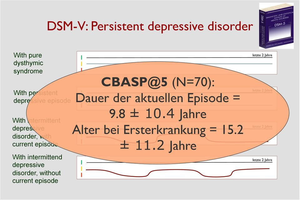 disorder, without current episode CBASP@5 (N=70): Dauer der aktuellen Episode = 9.8 ± 10.