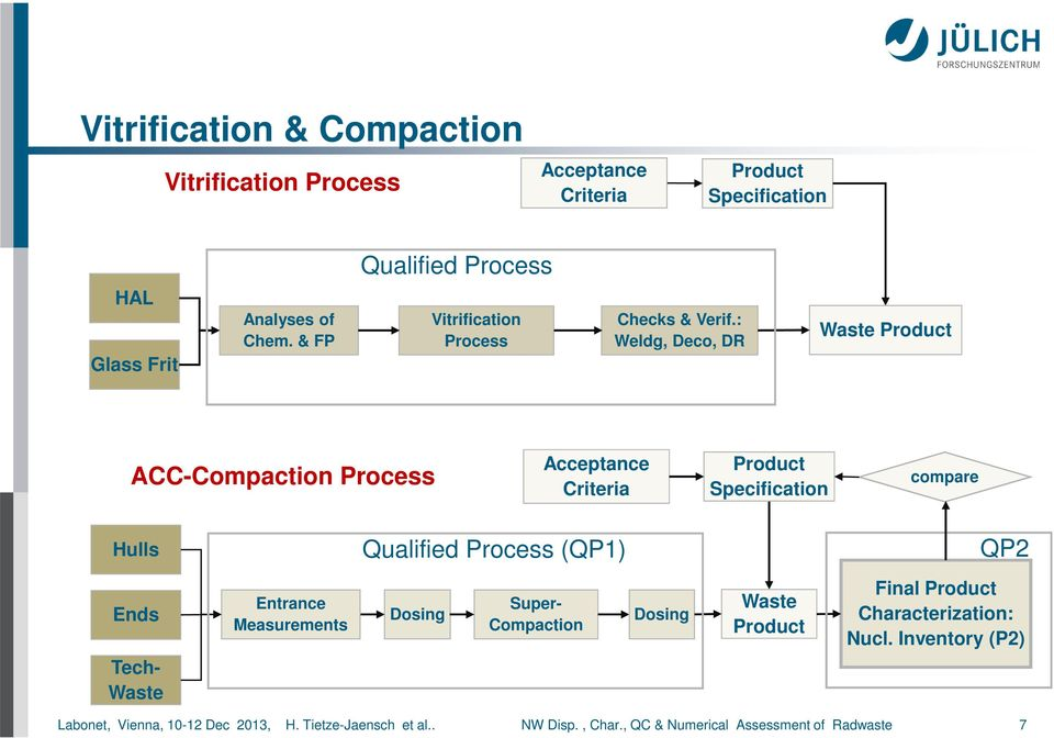 : Weldg, Deco, DR Waste Product ACC-Compaction Process Acceptance Criteria Product Specification compare Hulls Qualified Process (QP1) QP2 Ends
