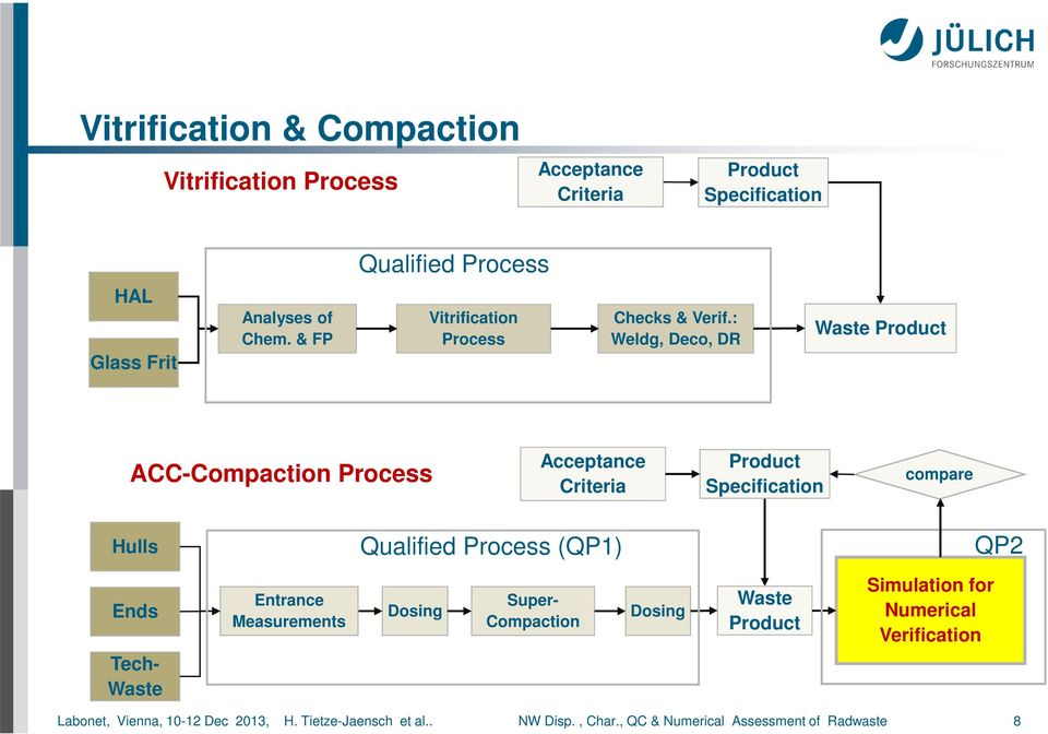 : Weldg, Deco, DR Waste Product ACC-Compaction Process Acceptance Criteria Product Specification compare Hulls Qualified Process (QP1) QP2