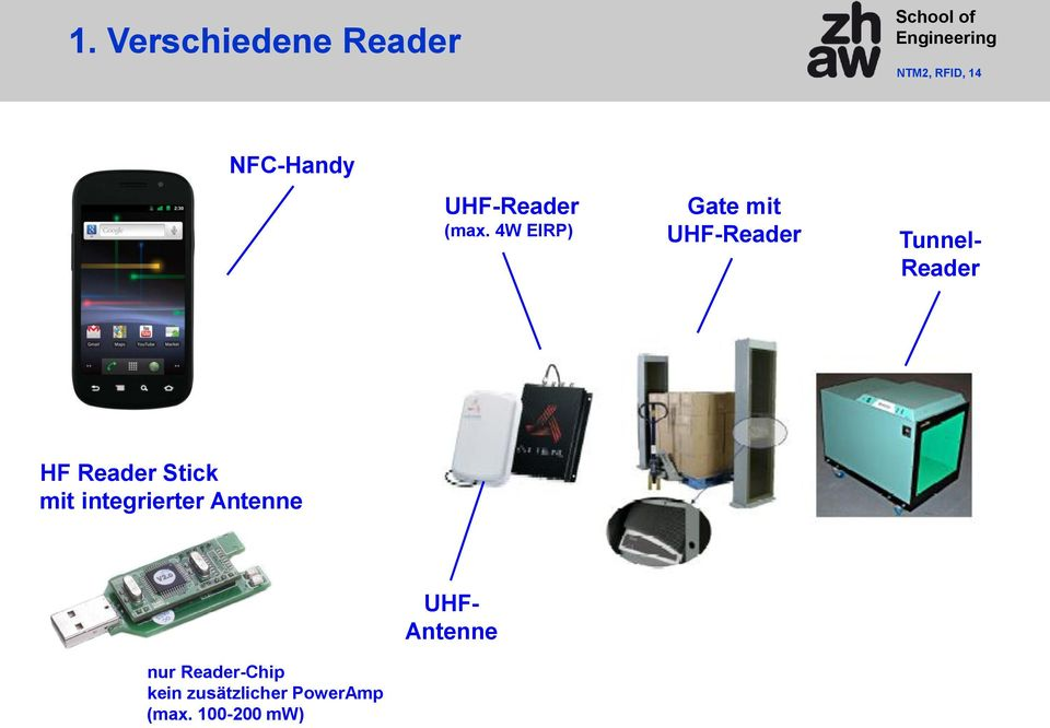 4W EIRP) Gate mit UHF-Reader Tunnel- Reader HF Reader