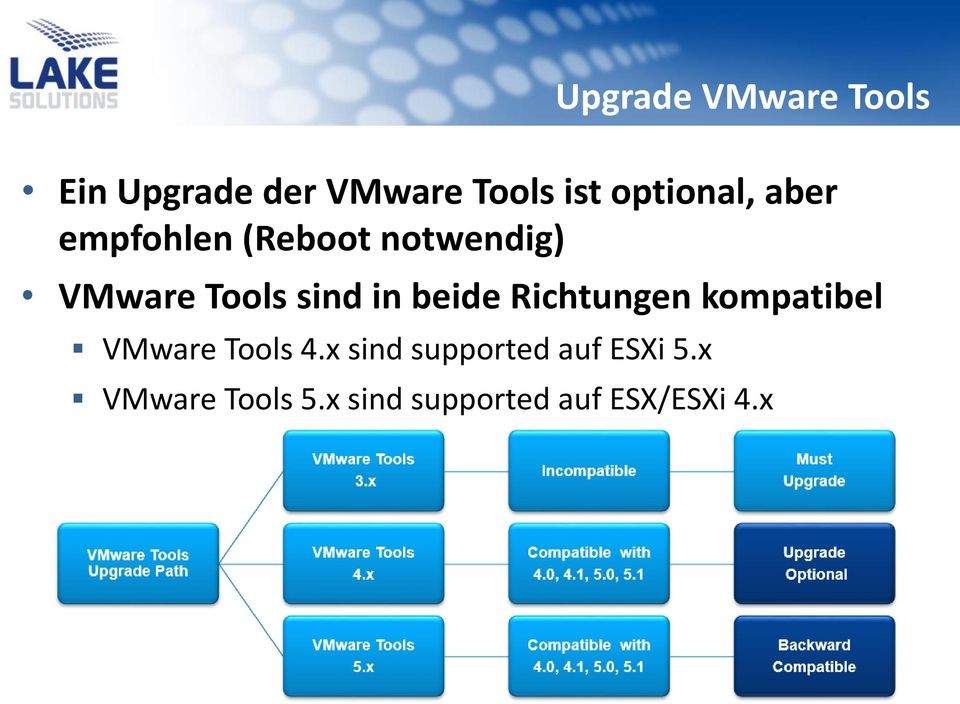 sind in beide Richtungen kompatibel VMware Tools 4.