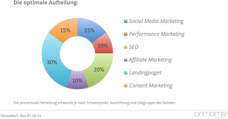 Marketing Landingpages Content Marketing Die prozentuale