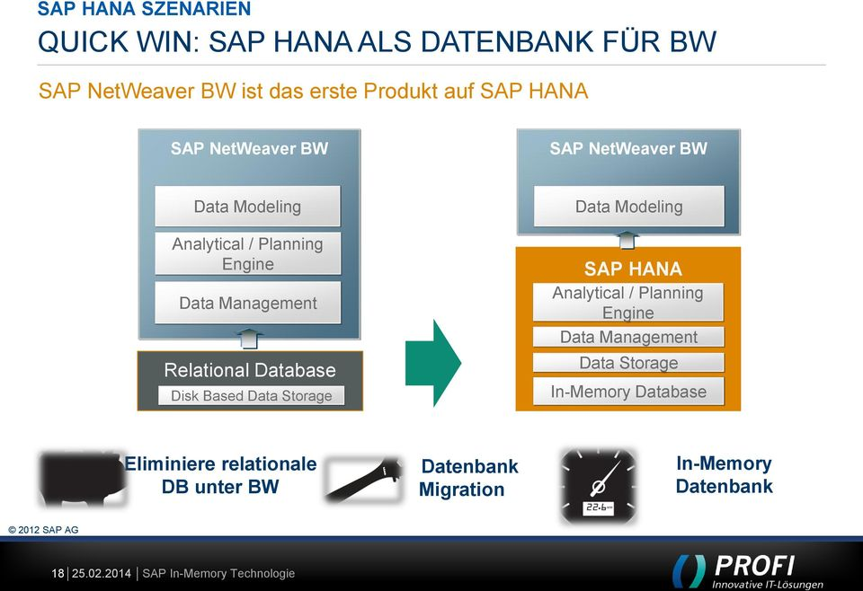 Relational Database Disk Based Data Storage Data Modeling SAP HANA Analytical / Planning Engine Data