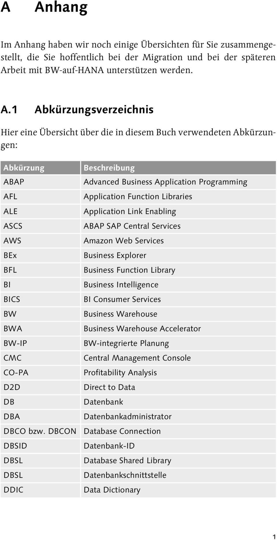 Function Library Business Intelligence BI Consumer Services Business Warehouse Business Warehouse Accelerator BW-integrierte Planung Central Management Console Profitability Analysis Direct to Data