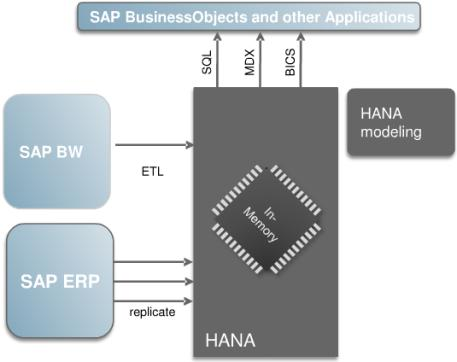 SAP HANA (In-Memory database)* * High Performance Analytic Appliance The project at a glance Das Projekt Die Herausforderungen Wechsel des BW Releases von 7.01 auf SAP BW 7.