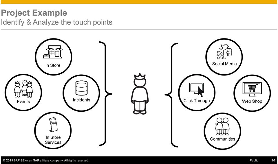 Through Web Shop In Store Services Communities 2015 SAP