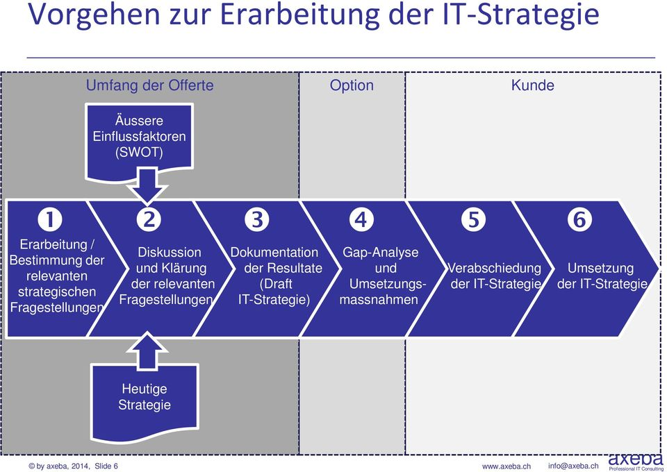 relevanten Fragestellungen Dokumentation der Resultate (Draft IT-Strategie) Gap-Analyse und