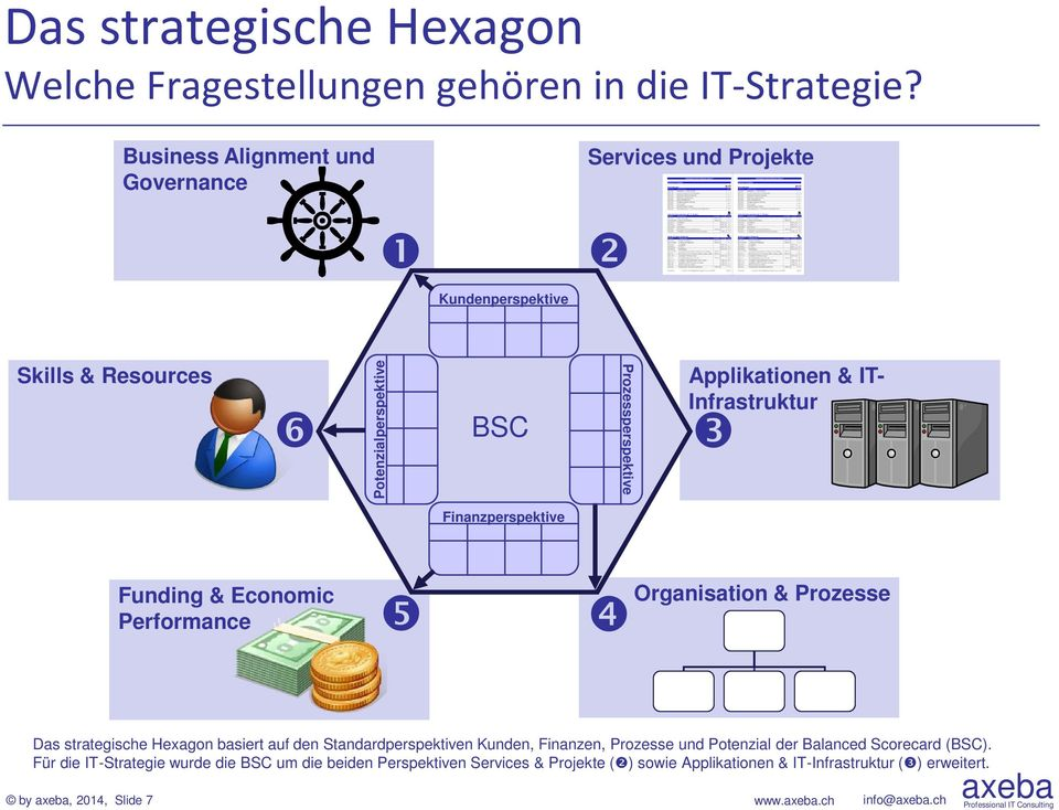 IT- Infrastruktur Finanzperspektive Funding & Economic Performance Organisation & Prozesse Das strategische Hexagon basiert auf den Standardperspektiven