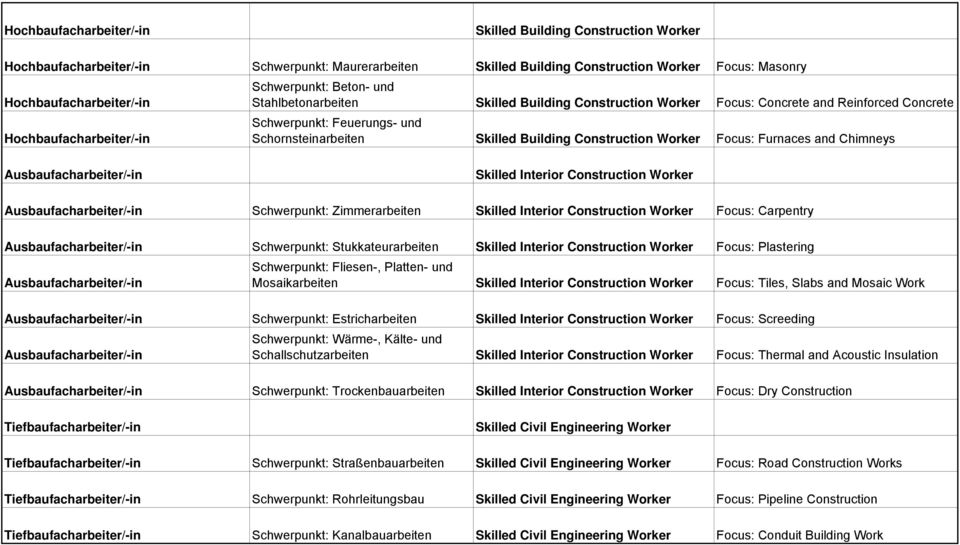 Building Construction Worker Focus: Furnaces and Chimneys Ausbaufacharbeiter/-in Skilled Interior Construction Worker Ausbaufacharbeiter/-in Schwerpunkt: Zimmerarbeiten Skilled Interior Construction