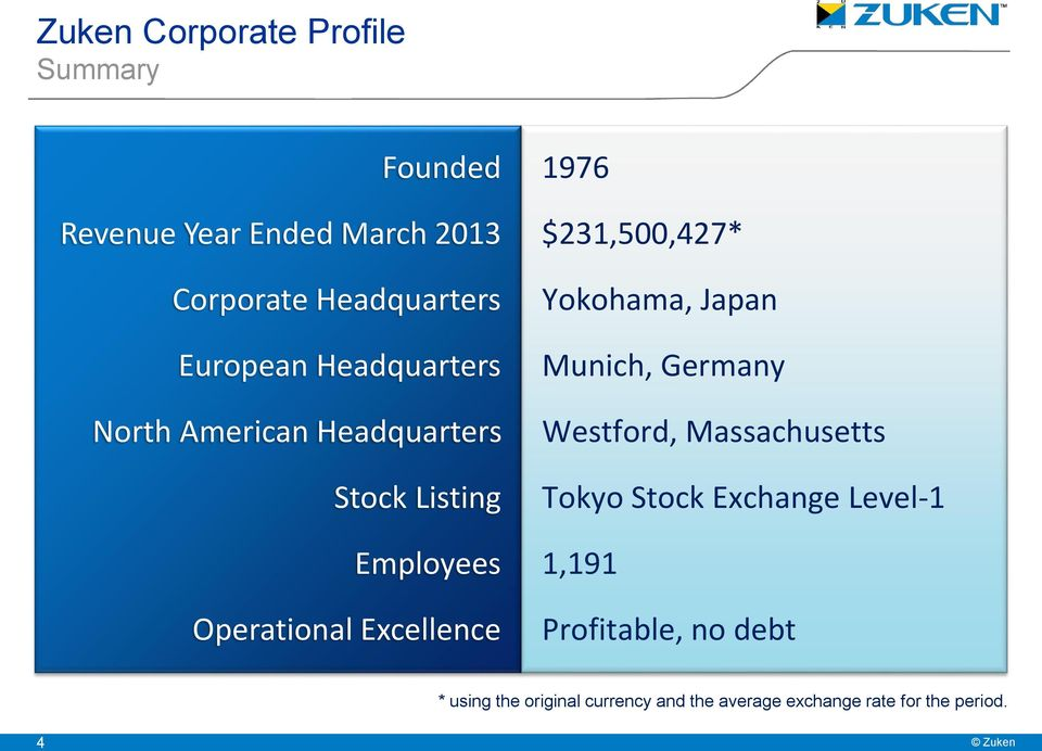 1976 $231,500,427* Yokohama, Japan Munich, Germany Westford, Massachusetts Tokyo Stock Exchange