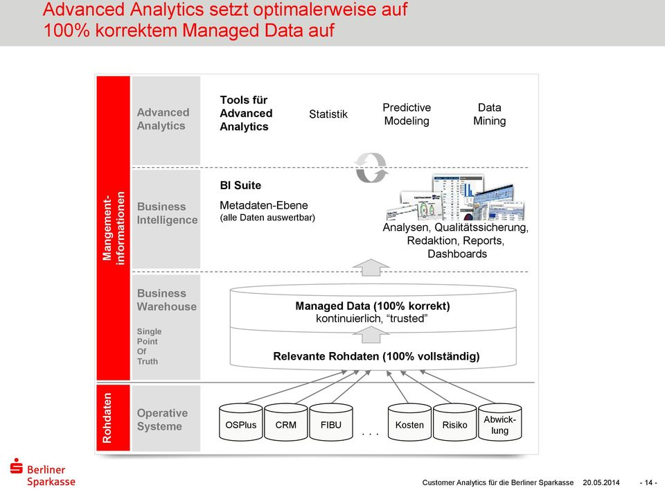 Qualitätssicherung, Redaktion, Reports, Dashboards Business Warehouse Single Point Of Truth Managed Data (100% korrekt) kontinuierlich, trusted