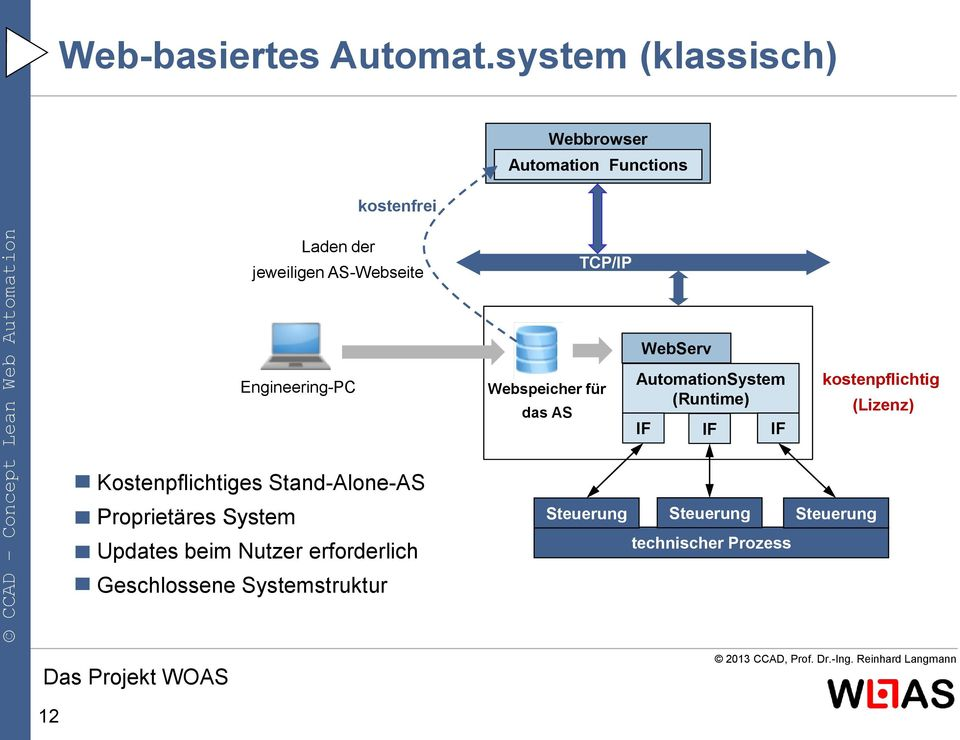 WebServ Engineering-PC Webspeicher für das AS AutomationSystem (Runtime) IF IF IF kostenpflichtig
