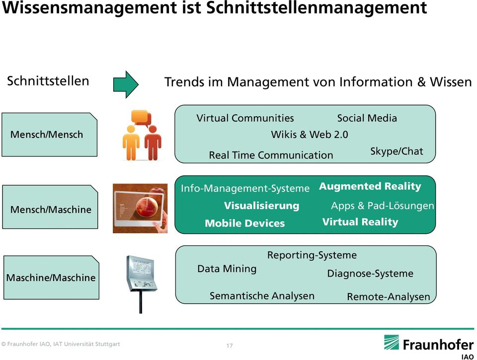0 Real Time Communication Skype/Chat Mensch/Maschine Info-Management-Systeme Visualisierung Mobile Devices