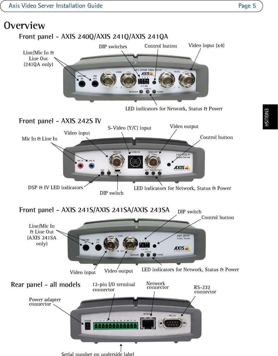 panel - AXIS 241S/AXIS 241SA/AXIS 243SA DIP switch Control button Line/Mic In & Line Out (AXIS 241SA only) Video input Rear panel - all models Video output 12-pin I/O terminal