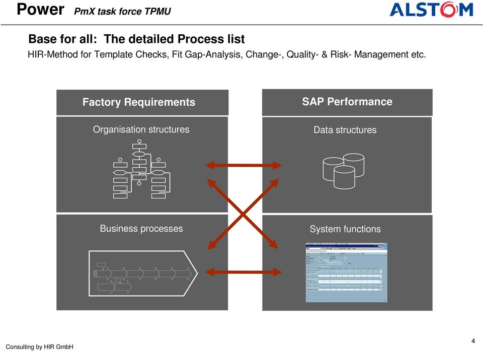 Factory Requirements SAP Performance Organisation structures Data