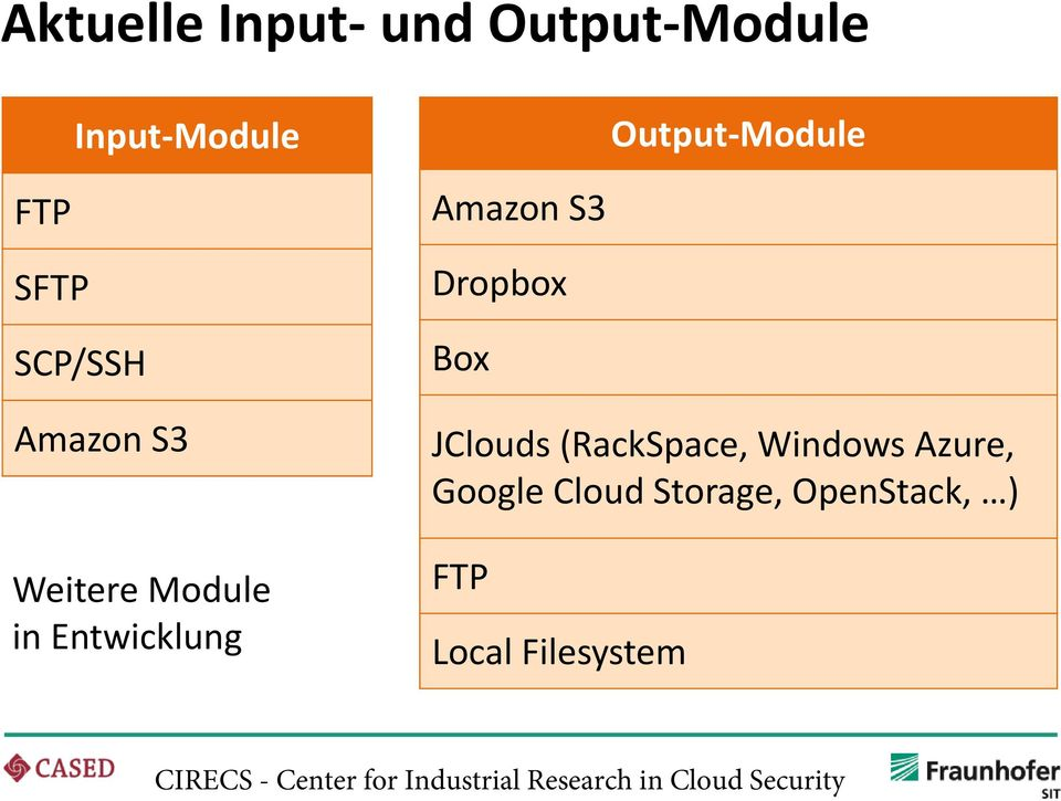 in Entwicklung Amazon S3 Dropbox Box JClouds (RackSpace,