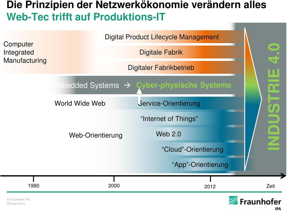 Fabrikbetrieb Embedded Systems Cyber-physische Systeme World Wide Web Service-Orientierung