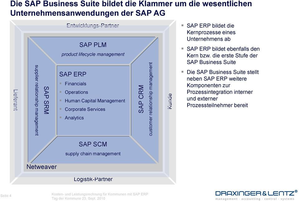 die erste Stufe der SAP Business Suite Lieferant supplier relationship management SAP SRM SAP ERP Financials Operations Human Capital Management Corporate Services