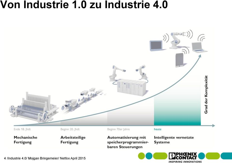 0 4 /Industrie 4.