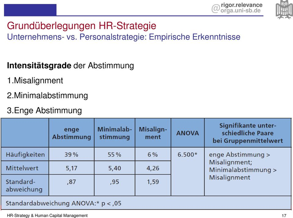 Intensitätsgrade der Abstimmung 1.Misalignment 2.