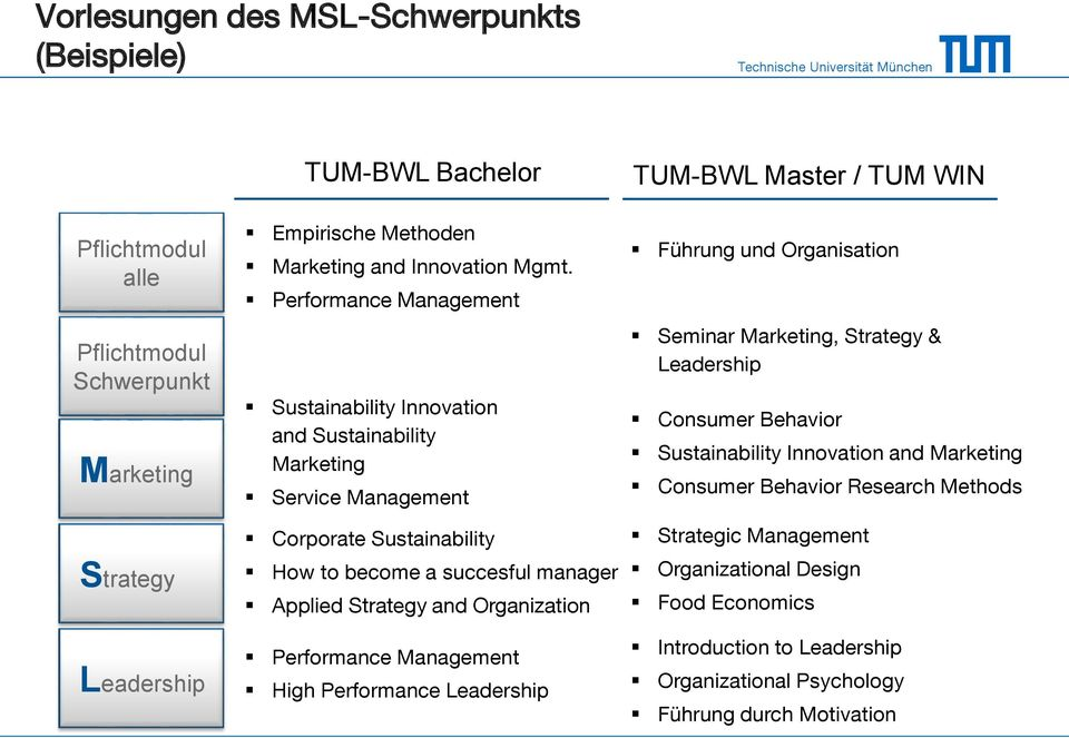 Performance Management Sustainability Innovation and Sustainability Marketing Service Management Corporate Sustainability How to become a succesful manager Applied Strategy and
