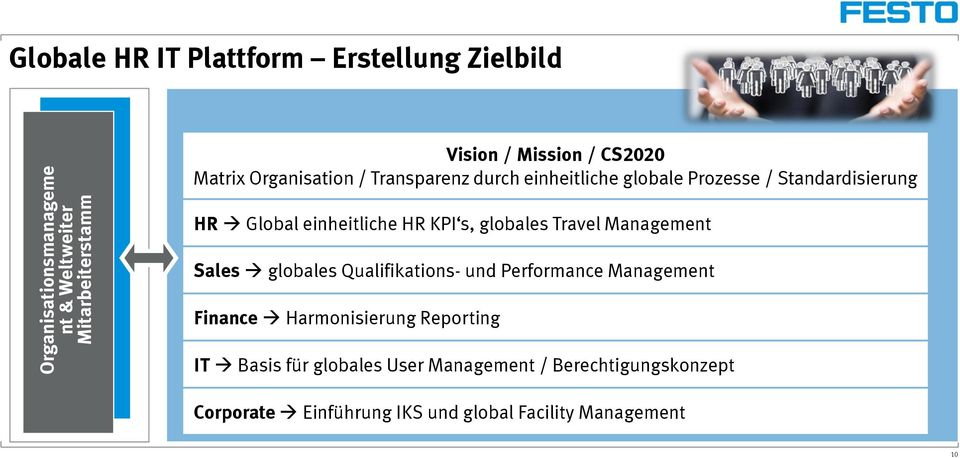 Standardisierung HR Global einheitliche HR KPI s, globales Travel Management Sales globales Qualifikations- und Performance