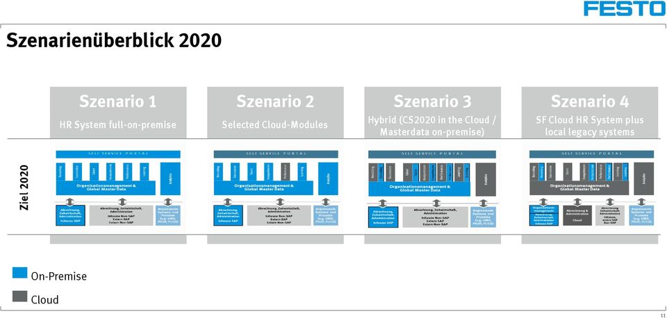 Hybrid (CS2020 in the Cloud / Masterdata on-premise)