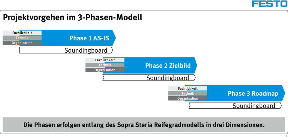 Soundingboard Fachlichkeit Technik Organisation Phase 3 Roadmap Soundingboard