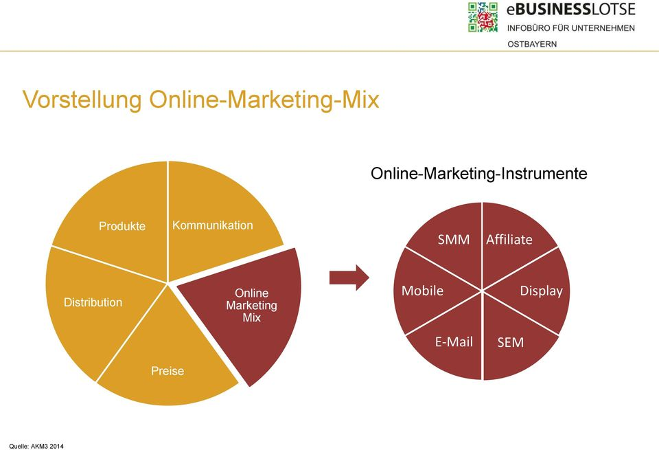 Online Marketing Mix B2B-Online- Großhandel mit