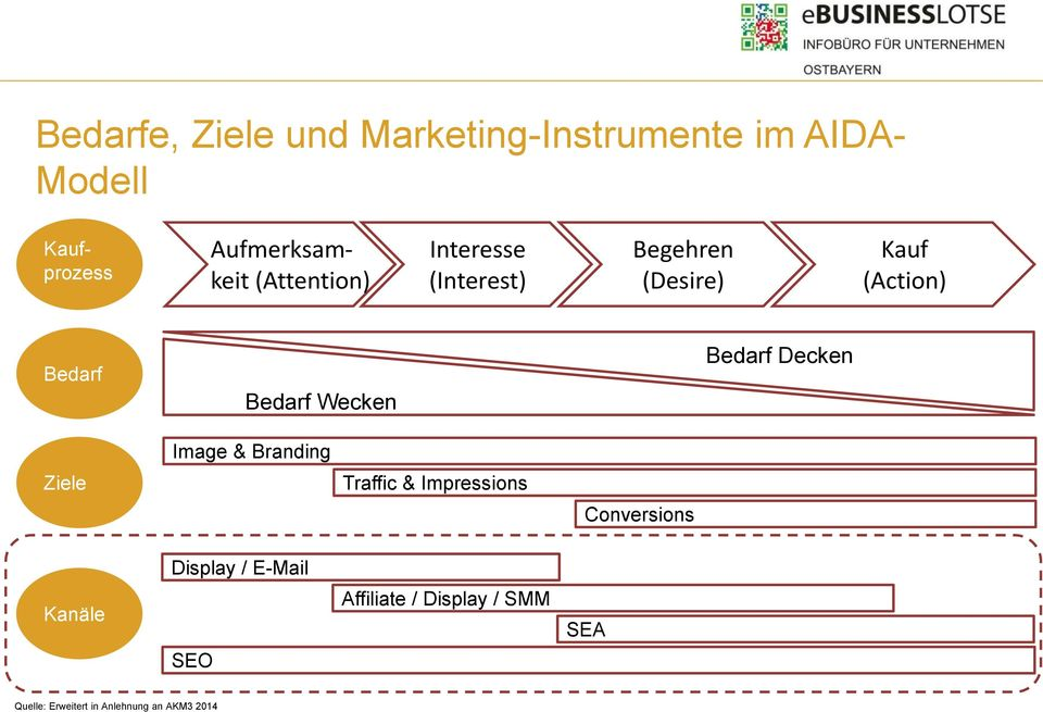 Bedarf Decken Image & Branding Ziele Traffic & Impressions Conversions Display /