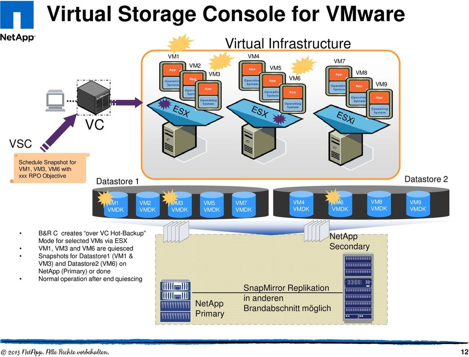 VC Hot-Backup Mode for selected VMs via ESX VM1, VM3 and VM6 are quiesced Snapshots for Datastore1 (VM1 & VM3) and Datastore2 (VM6) on NetApp