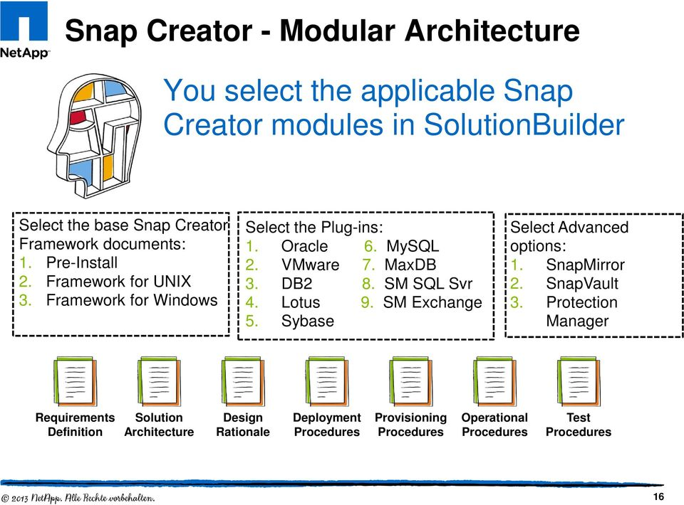 MaxDB 3. DB2 8. SM SQL Svr 4. Lotus 9. SM Exchange 5. Sybase Select Advanced options: 1. SnapMirror 2. SnapVault 3.