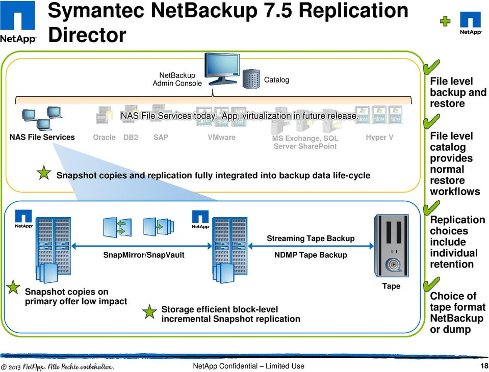 level backup and restore File level catalog provides normal restore workflows SnapMirror/SnapVault Streaming Tape Backup NDMP Tape Backup Replication choices include